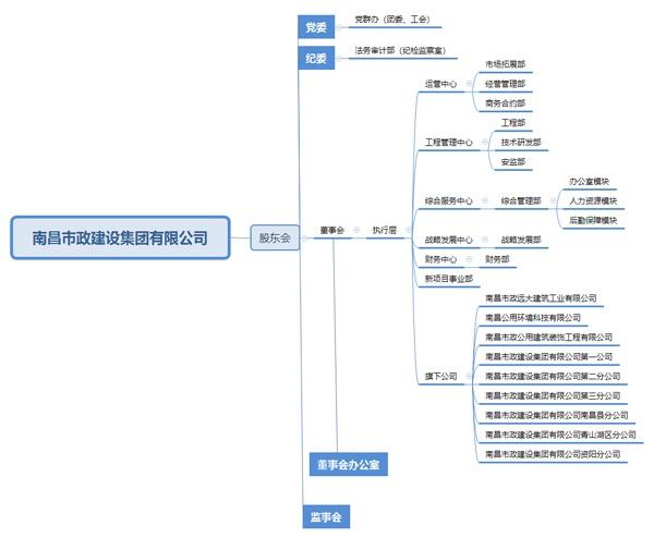 南昌市政建设集团2020年组织架构600PX.jpg